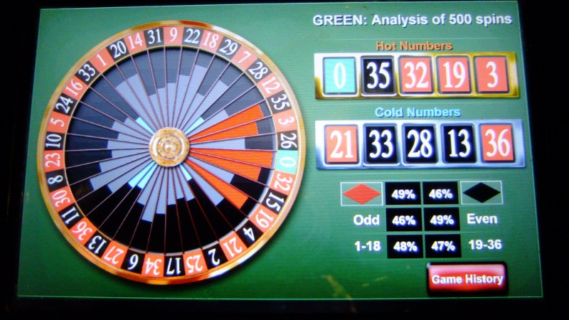 Detailed Facts Regarding Online Roulette: Advice for Beginners